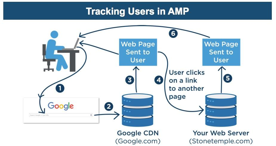 Benefits of AMP and How to use it?